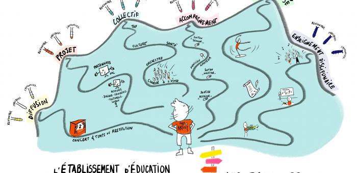 l'établissement d'Education Artistique et Culturelle, les parcours dessinés